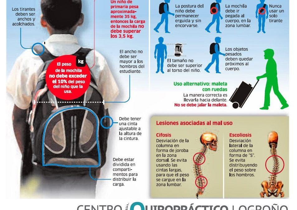 Cómo reducir la carga de la mochila de tus hijos