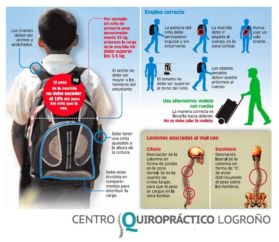 Infografía de consejos para reducir la carga de las mochilas de los niños